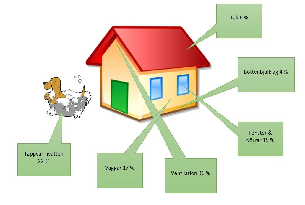 exempelpaenergiforbrukning-i-bostadshus