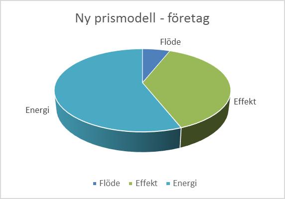 pajdiagram-paverkan-foretag