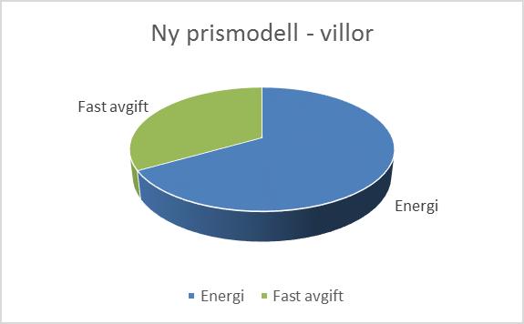 pajdiagram-paverkan-privat
