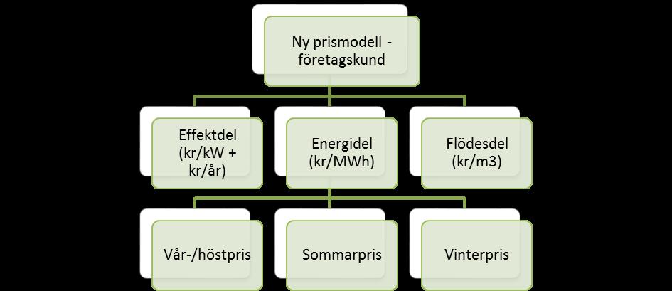 prismodell-foretag