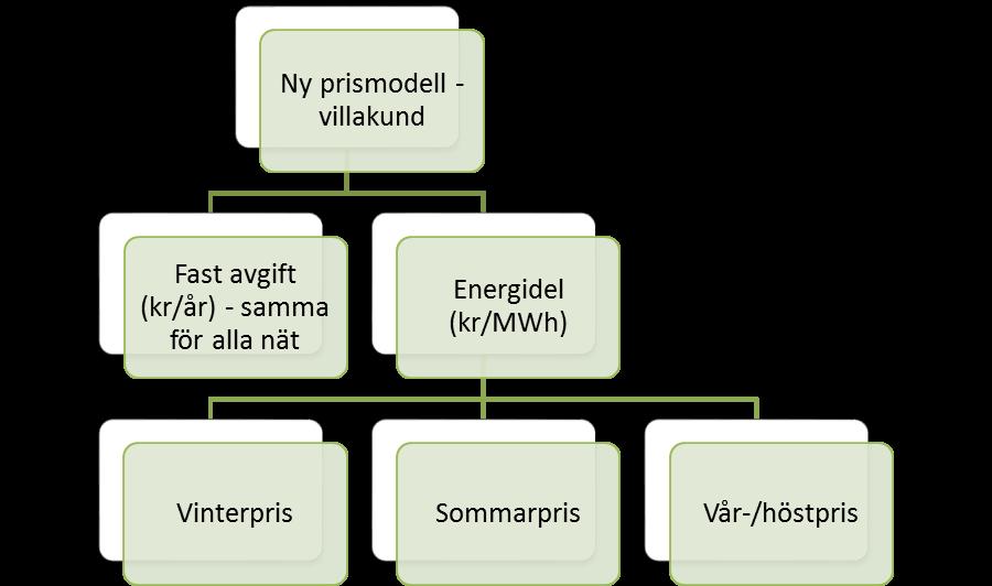 prismodell-villa